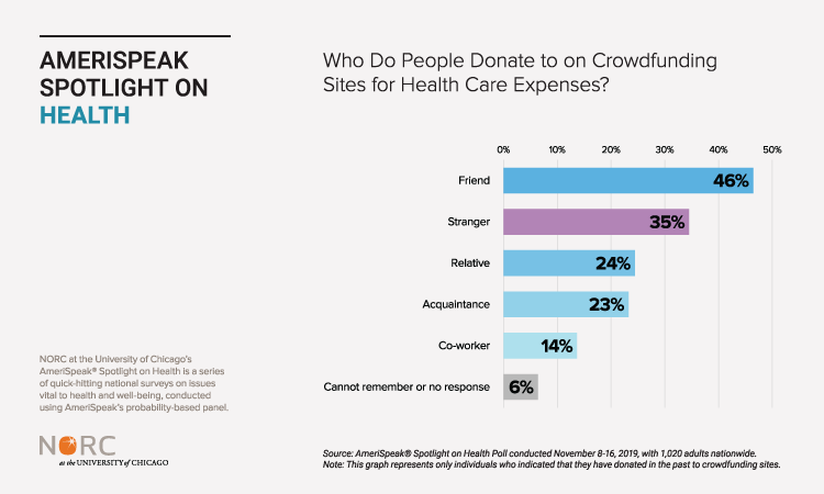 Medical Crowdfunding Recipients